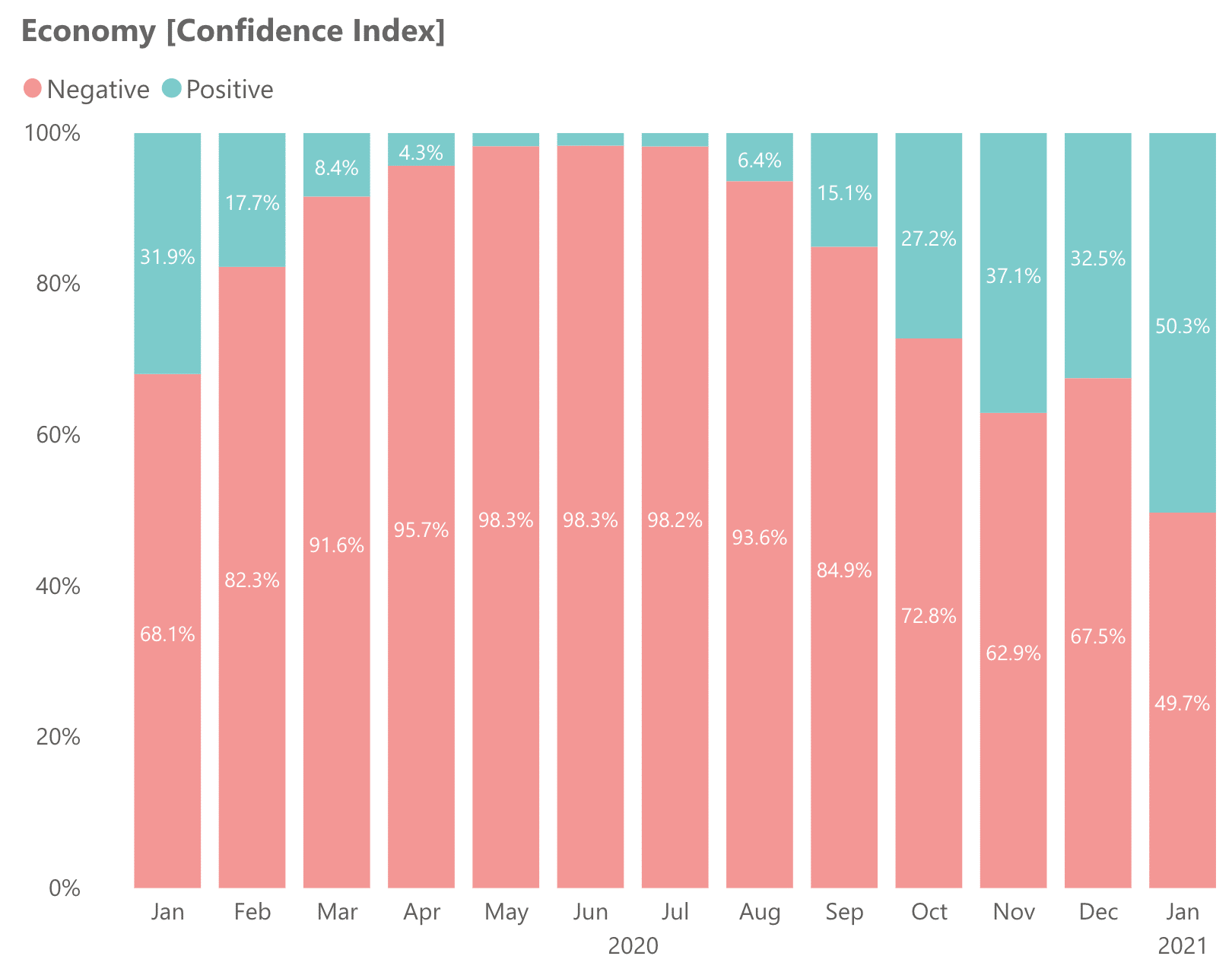 Economy confidence index in KSA