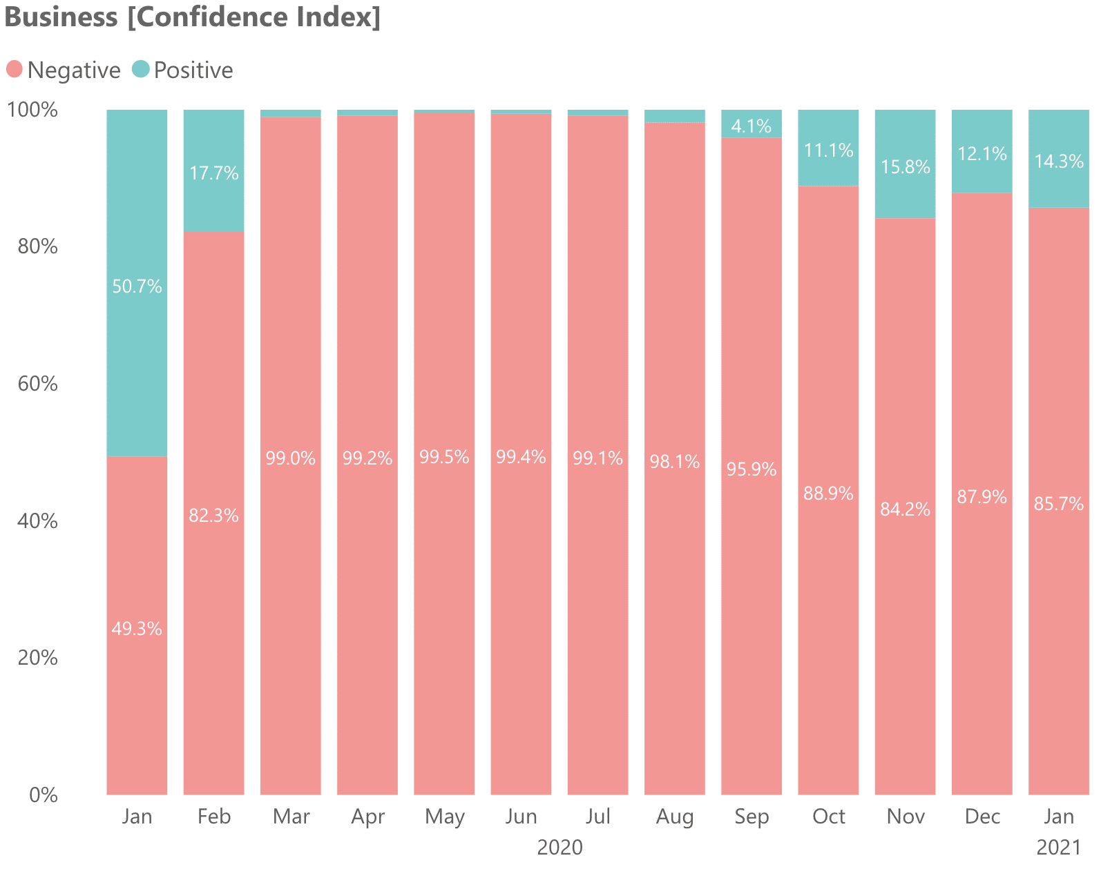 Business confidence index in KSA and Business consumer recovery