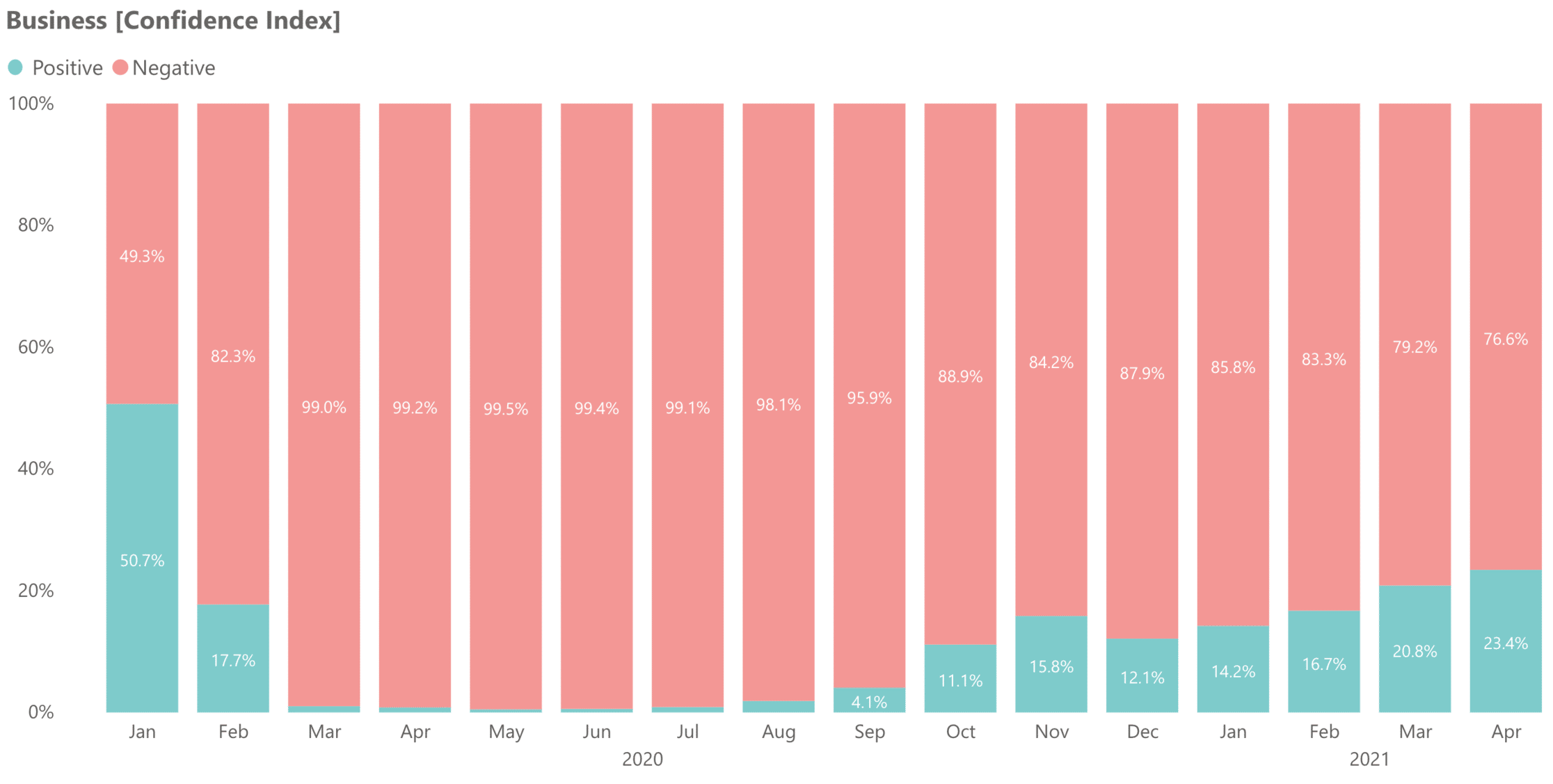 The KSA's business confidence index
