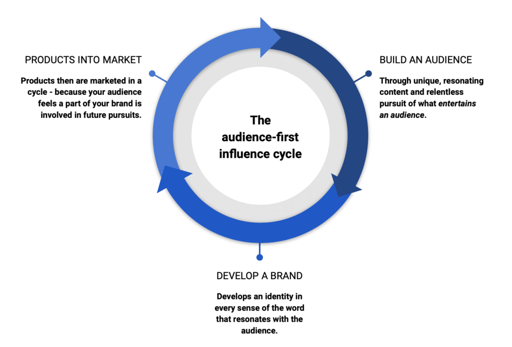 Audience first cycle