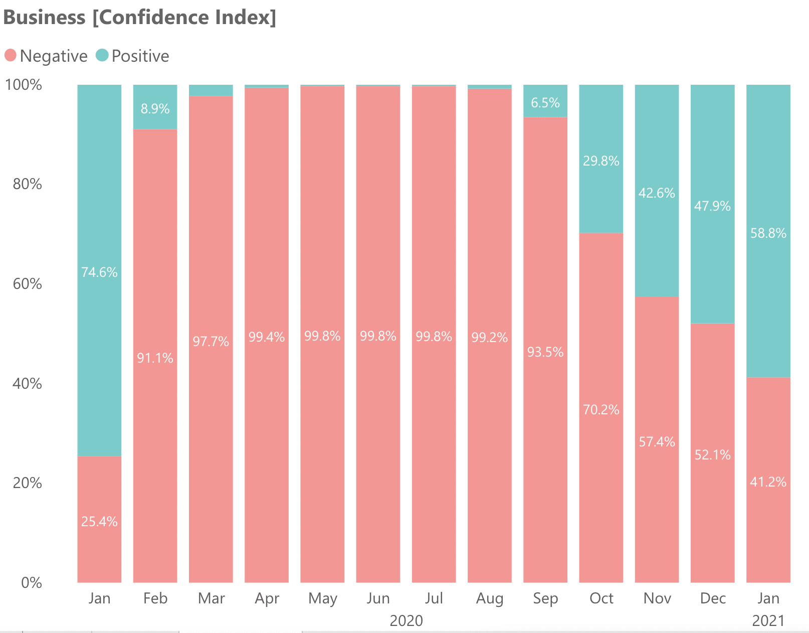 Business Confidence Index in the UAE