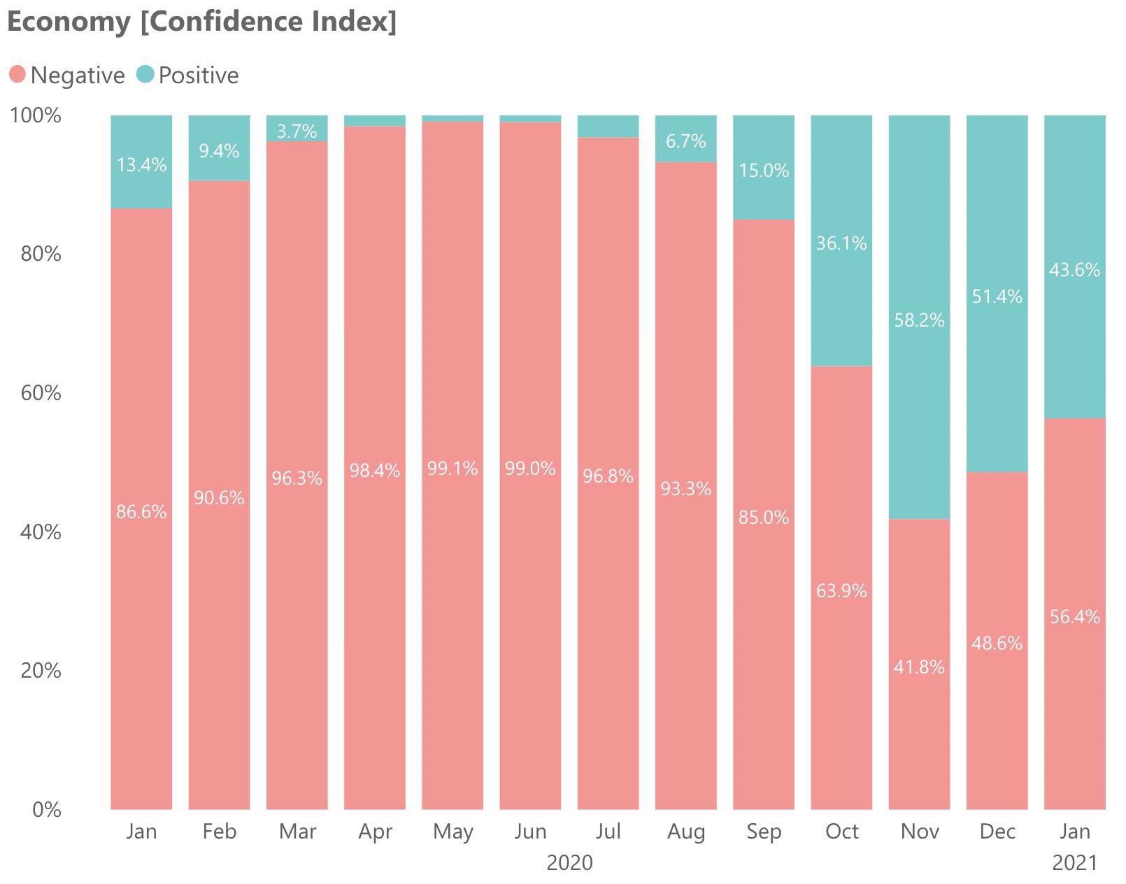 Economy Confidence Index in the UAE