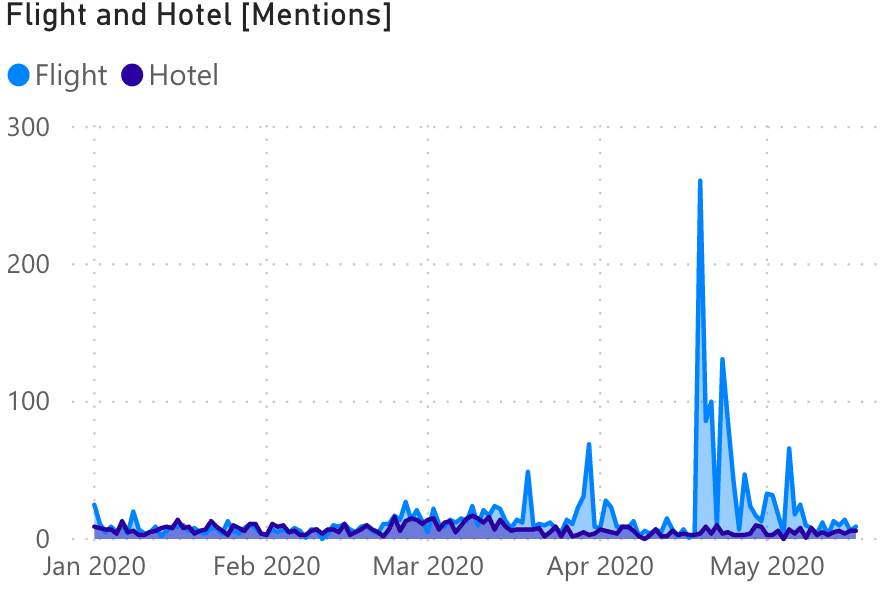 Flight Hotel Mentions Time