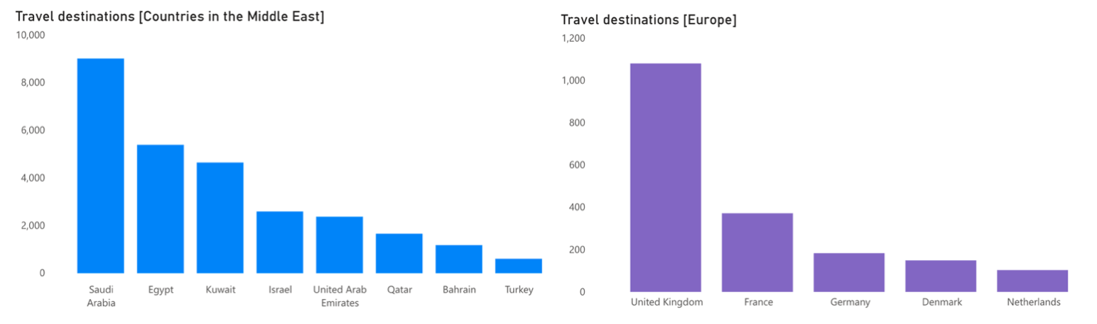 Middle East and European Travel Destinations