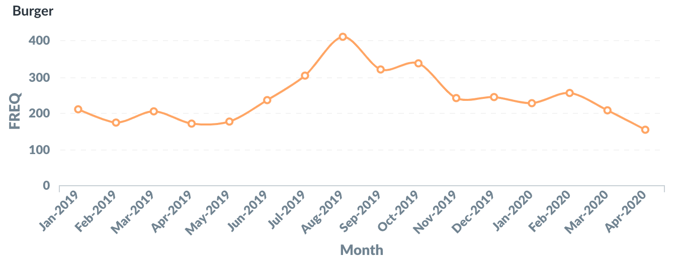Graph burger content increase online