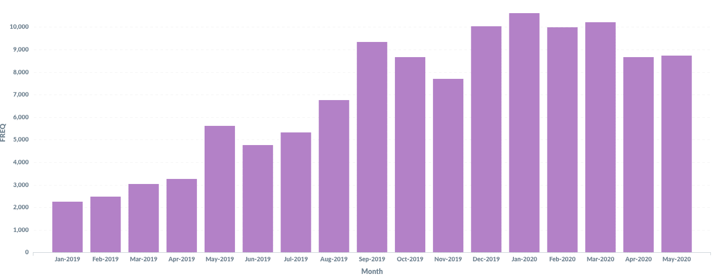 Graph describing community feelings in 2019 to June 2020