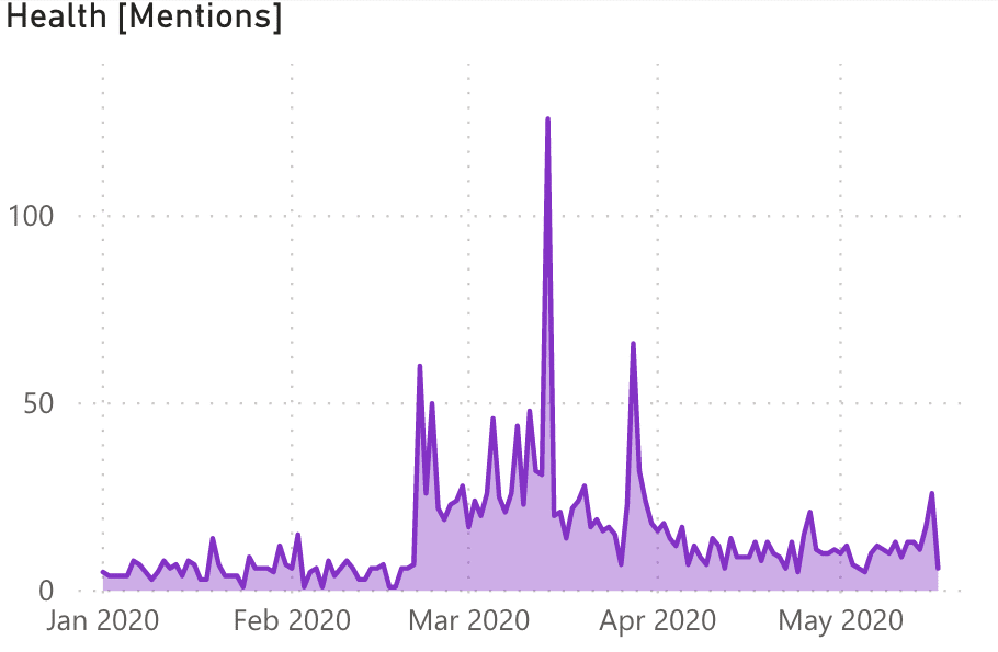 Graph of Health mentions in travel