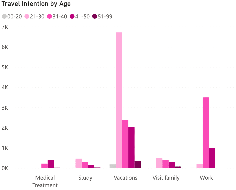 Travel Intentions Age