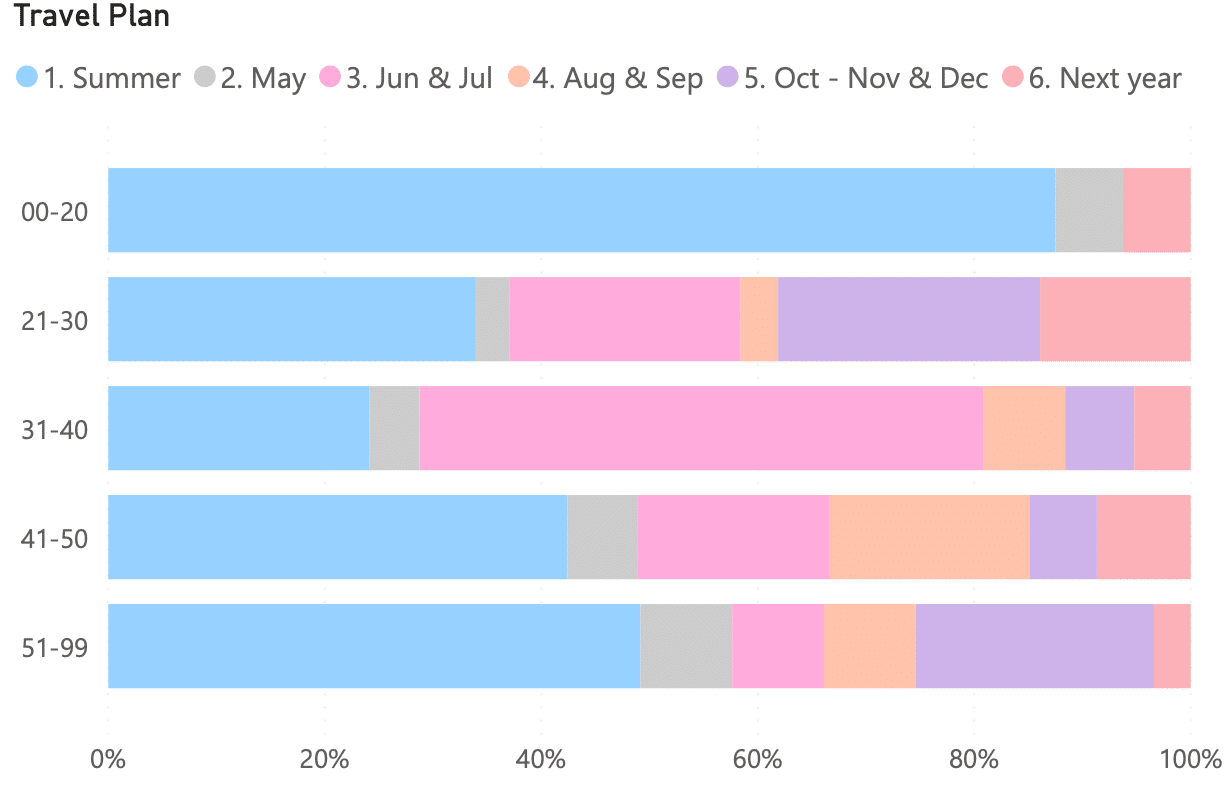 Time Travel Plans GCC Age Percentage