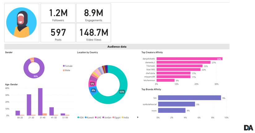 Sila Digital Ape Influencers Creator Platform