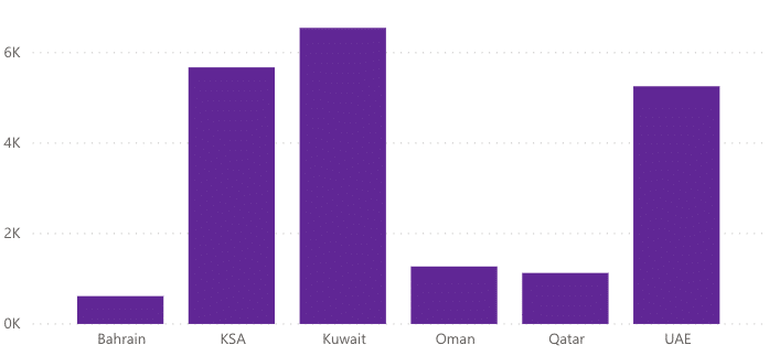 Chart showing the first destinations in the GCC for travellers
