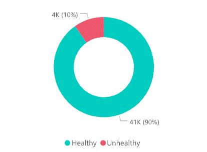 Healthy vs unhealthy content