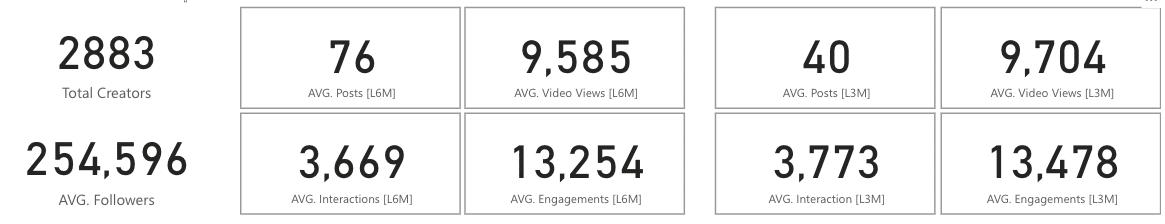 Averages of pool of creators