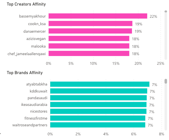 Brand and content affinities of Fitness creators