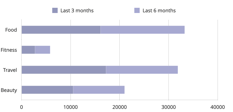 Engagements gained across the four categories