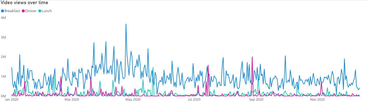 Meals of the day - Video views over time