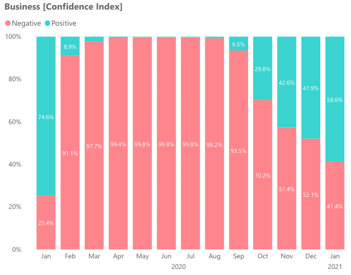 Business confidence index levels in the UAE