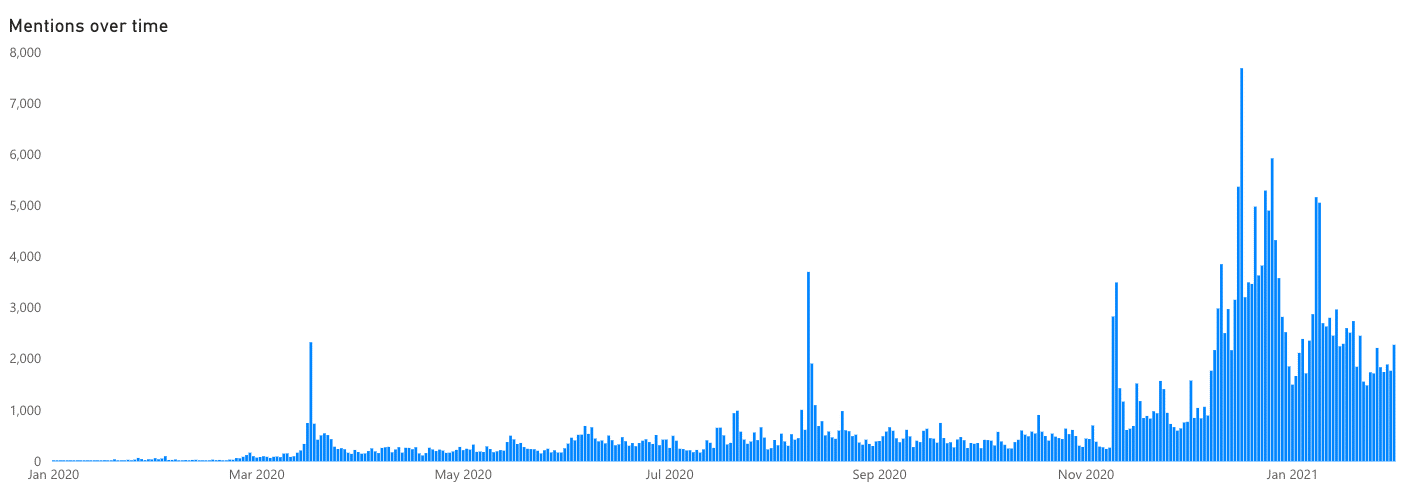 Mentions of the vaccine over time across KSA, UAE and KW