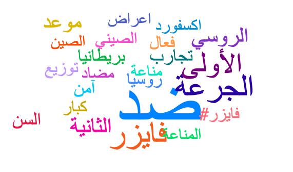 Kuwait's vaccine word cloud