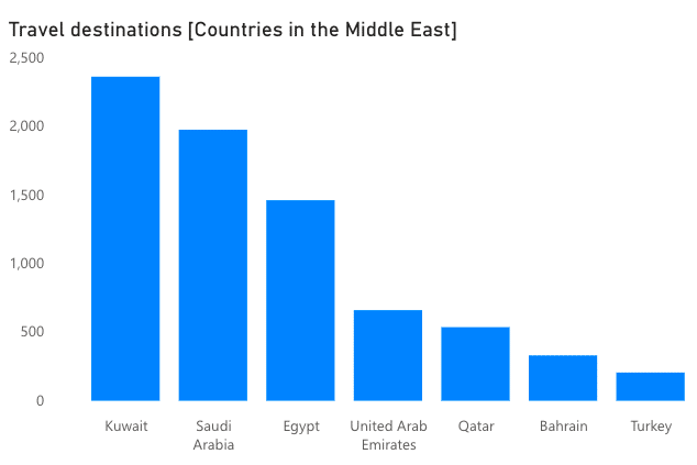 Mentions of countries in the MENA region associated with travel