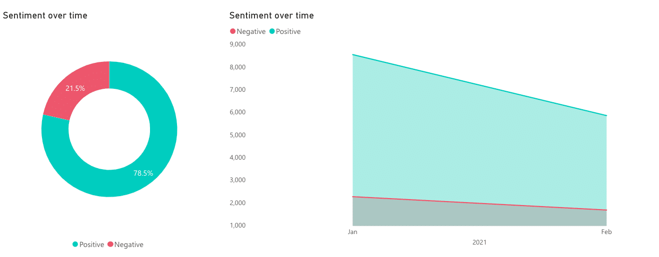 Sentiment over time for mentions of travel