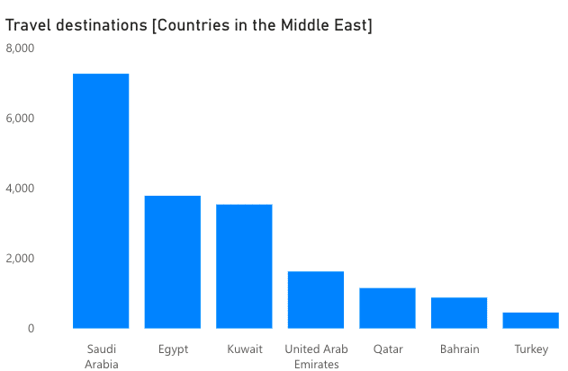 Most mentioned Middle Eastern countries as travel destinations