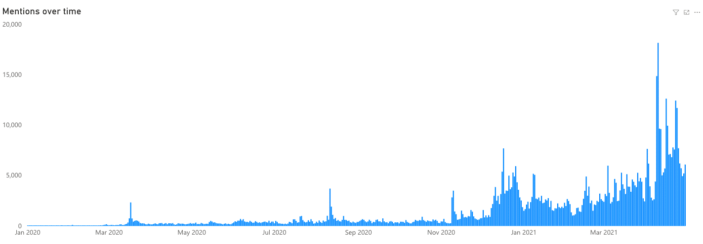 Mentions of the COVID-19 vaccination over time