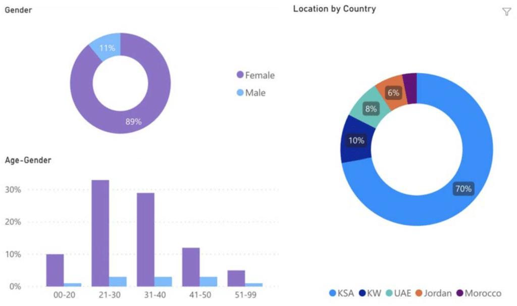 Demographics from Sila analysis