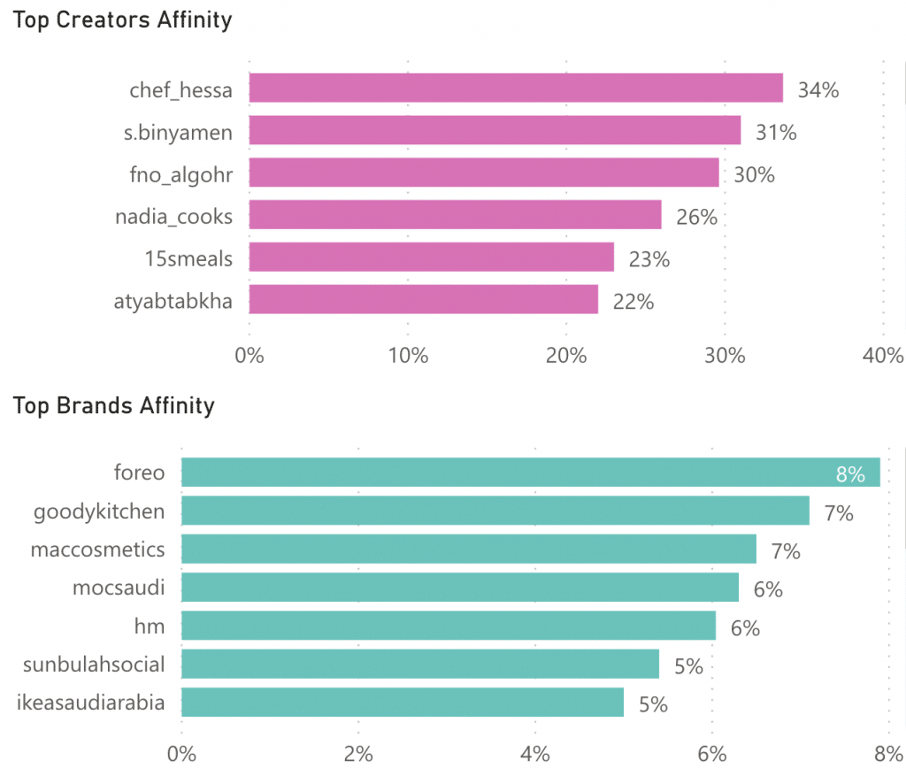 Sila's influencer analytics can understand the affinities of influencer's audiences