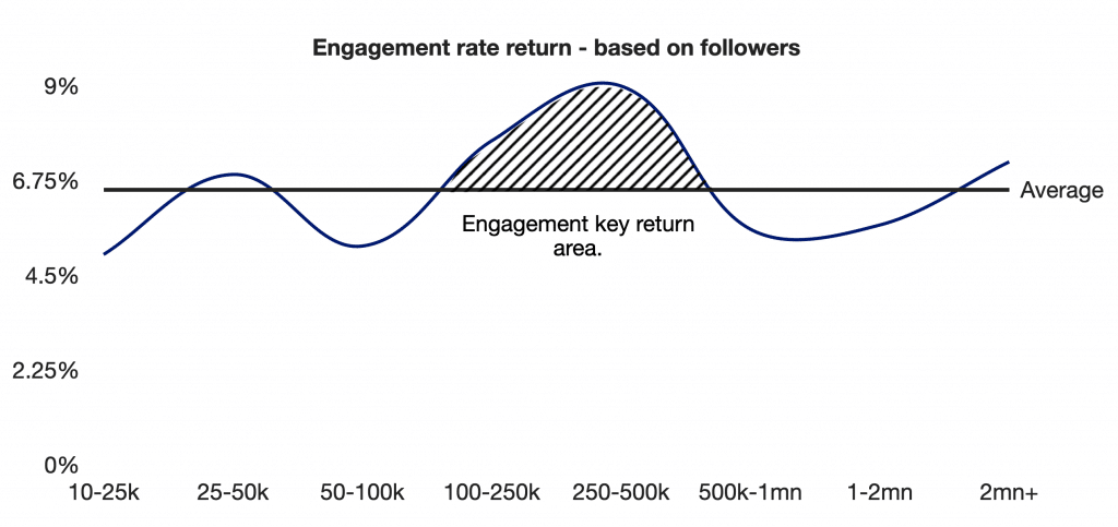 Sila's analysis of the sweet spot for Influencer Marketing