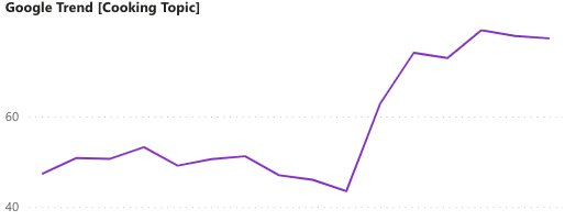 Google Trends: GCC Cooking Topic 2020