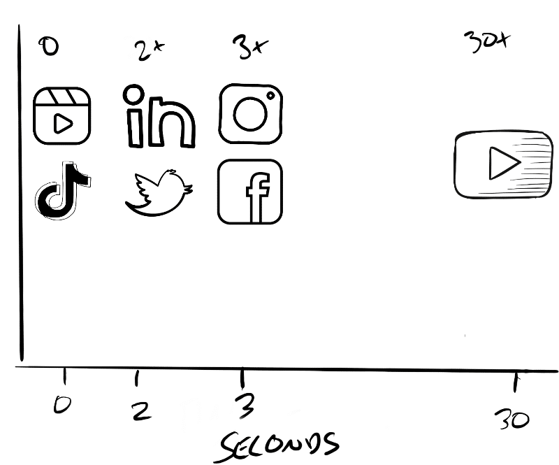 Platform views per second